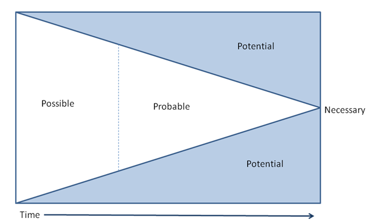 Traditional storytelling funnel from the possible to the probable to the necessary
